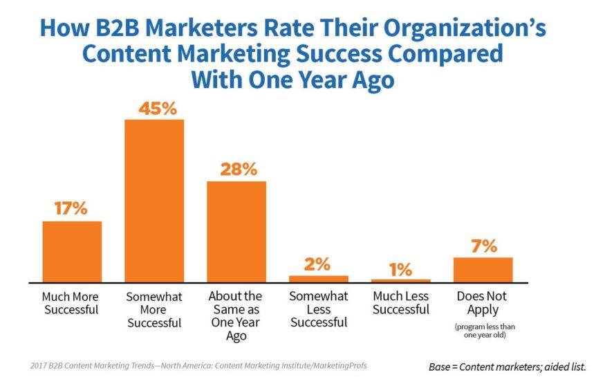 Content Marketing domination