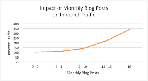 saas content marketing inbound traffic graph